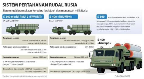 S 400 Rusia