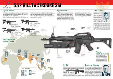 seenjata infographic_ss2_pindad