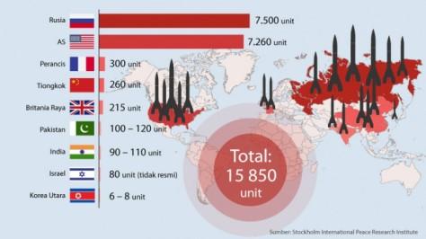 Grafis Kepemilikan Senjata Nuklir 2015