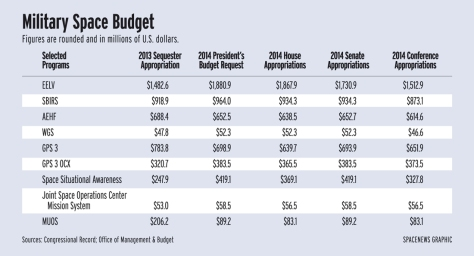 military_budget_fy14 US