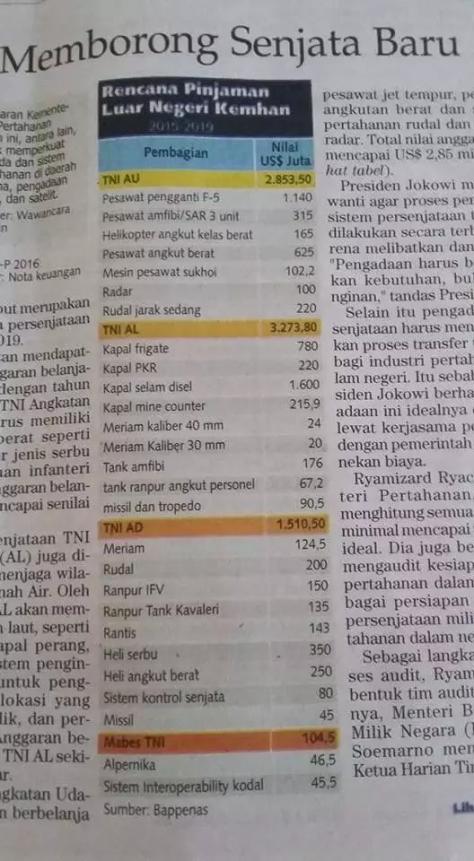 anggaran belanja TNI 2015-2019