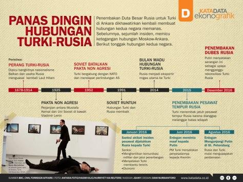 panas-dingin-hubungan-rusia-turki