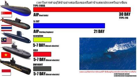 Kapal selam Asia Tenggara (Thanasak Saisood)