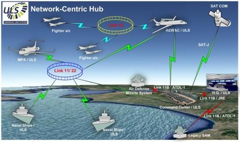 uls network centric (Istimewa)