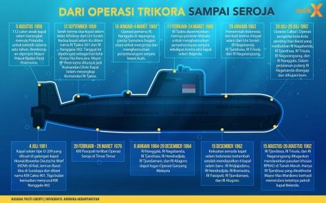 kapal selam kelas Whiskey Indonesia (Detik)