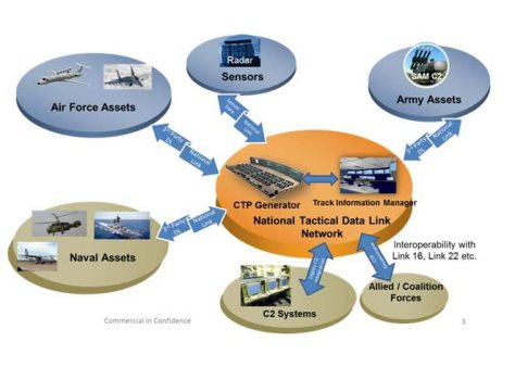 ISI_s National Tactical Data Link Network system (isihellas)